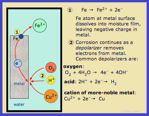 Chemical reaction in an oxidation corrosion