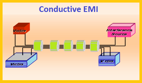 An example of Conductive EMI
