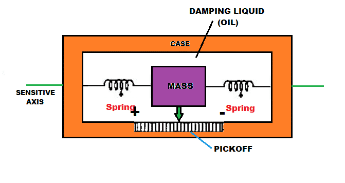 Working principle of Displacement type accelerometer