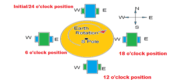 Effect of earth rotation on Gyro 2