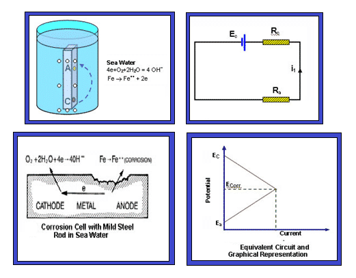 Chemical rection with Sacrificial anodes