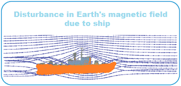Distrurbance in Earth's Magnetic fields due to ship