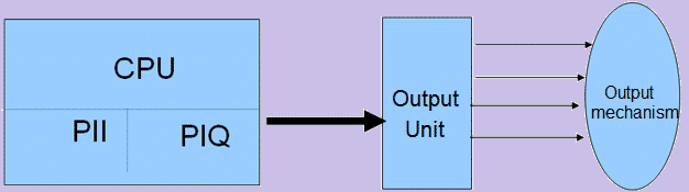 Output of Process control system