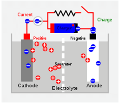 Types of batteries - secondary cells