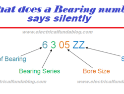 How to Identify Bearings by Bearing Number – Calculation and Nomenclature