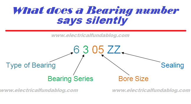 How to Identify Bearings by Bearing Number - Calculation and