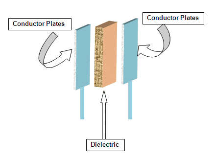 Structure of Capacitor