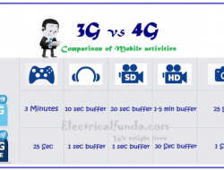 4G Cellular Network Technology – Introduction and Comparison with 3G