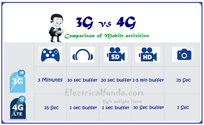3G Vs 4G - comparison of mobile activites