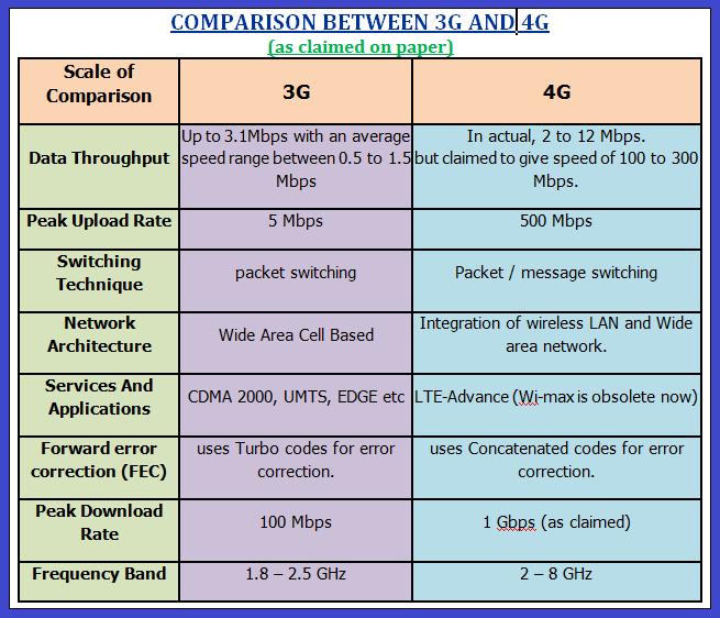 Comparison between 3G and 4G services