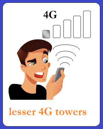 the limitations of 4g Limitations of 3g index terms—3g, 4g, cdma, edge, gprs, gsm, imt, itu, umts, darpa i introduction 3g, short form of third generation, is the third generation of mobile telecommunications technology this is based on a set of standards used for mobile devices and mobile.