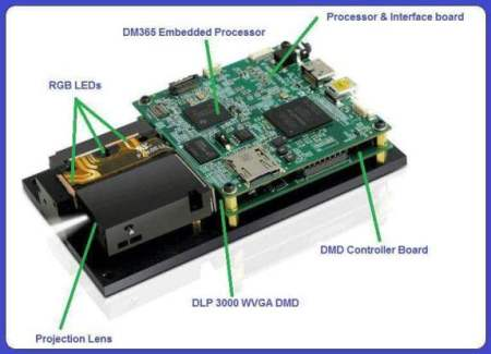 Pico projector having DLP technology