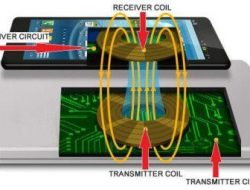 What is Wireless charging – How it Works in Cellphone Step by Step