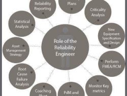 Role of Reliability Engineer
