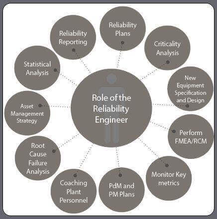 reliability engineer role