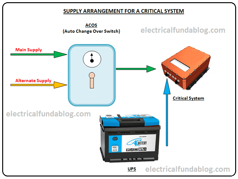 Supply arrangement for a critical system