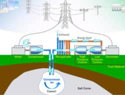 Alternative Energy Storage – Methods, Technologies and Resources