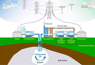 Alternative Energy Storage methods CAES