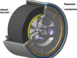 Type of Flywheels – Function, Applications and Advantages