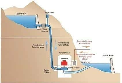 Example of pumped storage