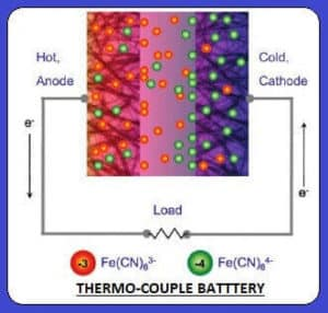 Image of Thermo-couple battery