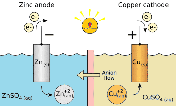 Flow of Electrons in the Ice Cube Tray Vinegar Battery