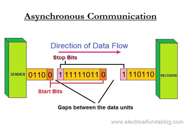 Data flow in Asynchronous Transmission