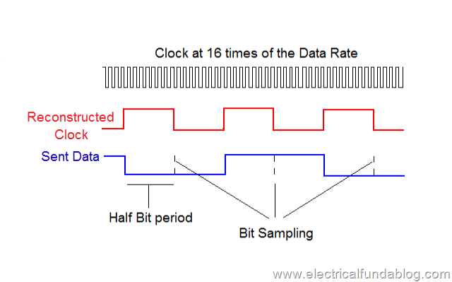 Reconstructed Clock in Asynchronous Communication