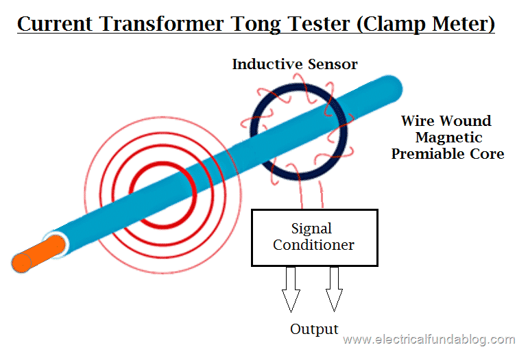 What Is Clamp Meter Tong Tester Types Operating Principle How