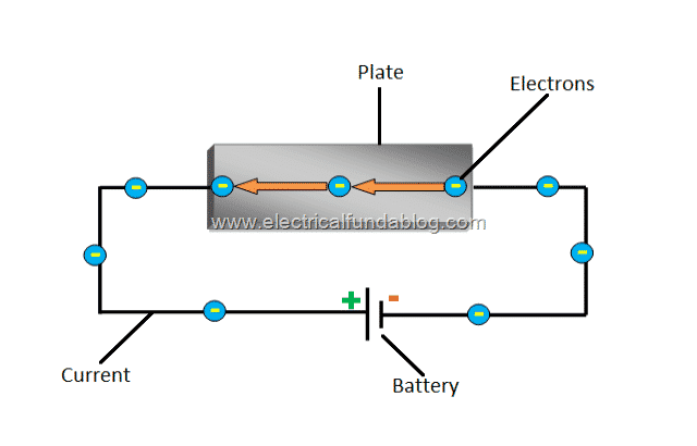 1.2 Hall Effect Principle - Current Flowing Through a Plate