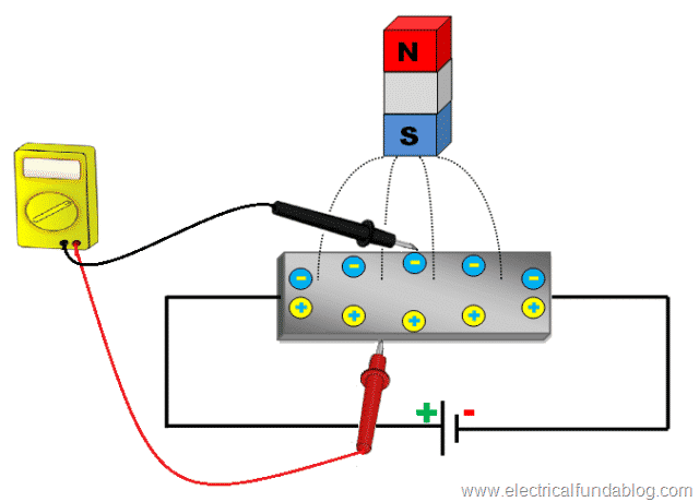 1.3 Hall Effect Principle - Deflection of Electrons and Holes