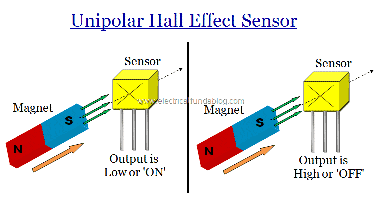 Hall Effect Sensors - Work, Types, Applications, Advantages ... on