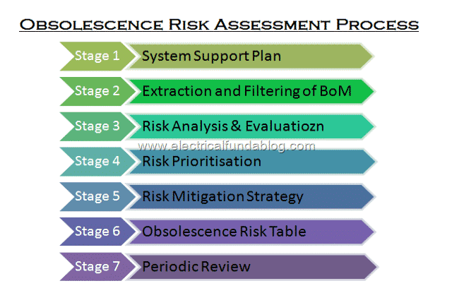 3 Obsolescence Risk Assessment Process
