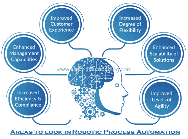 4 Areas to look in Robotic Process Automation (RPA)