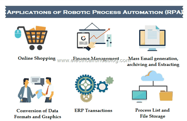 5 Application of Robotic Process Automation (RPA)