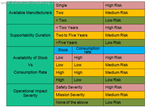 5 Criteria For Assigning Risk Factor