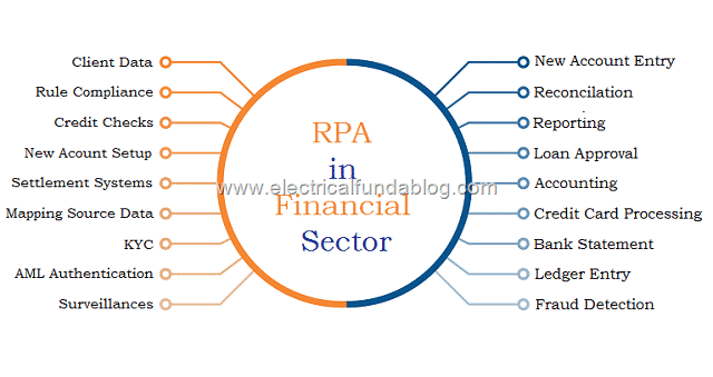 Examples of Robotic Process Automation (RPA) Application in
