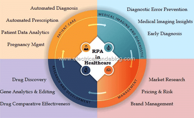 Use Of Technology Management: Examples Of Robotic Process Automation (RPA) Application