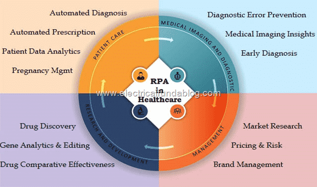 6 Robotic Process Automation (RPA) in Hospitals