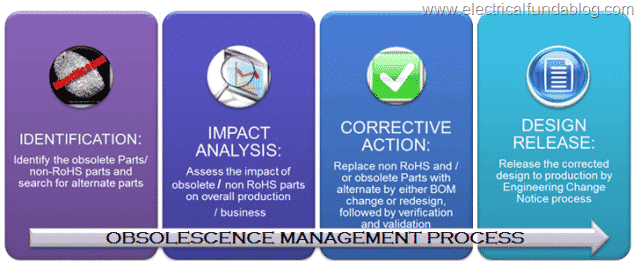 obsolescence-management-process