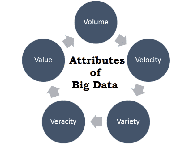 Attributes of Big data