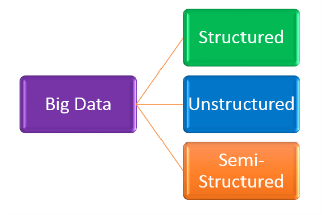 Categories of Big Data