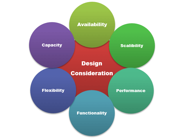 Design Consideration Types of Proactive Approach