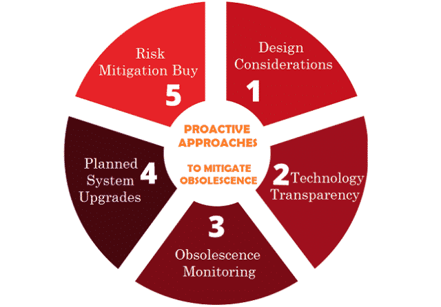 Types of Proactive Approach for Obsolescence Management
