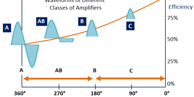 Class C Amplifier - Working Principle, Applications, Advantages