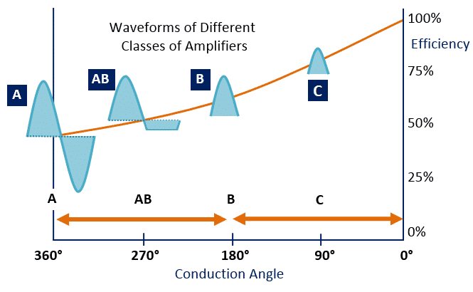 Wave forms of Different Amplifier Classes