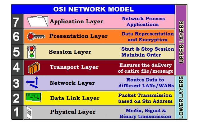 iso osi 7 layer network architecture ppt