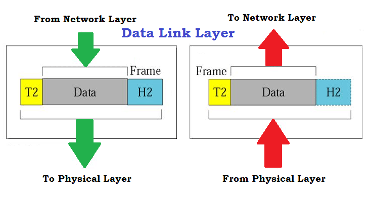 OSI Model - Characteristics of Seven Layers, Why to Use & Limitations