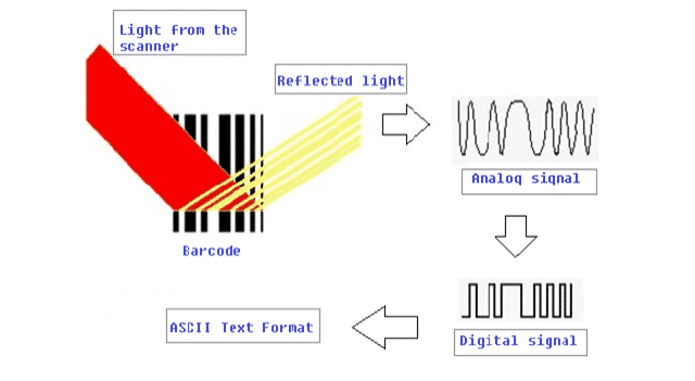 8 How Barcode Reader Reads 1D Barcode