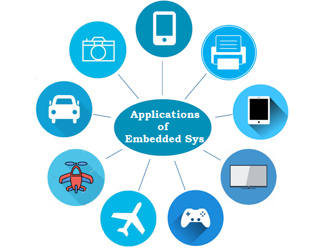 Embedded System - Characteristics, Types, Advantages
